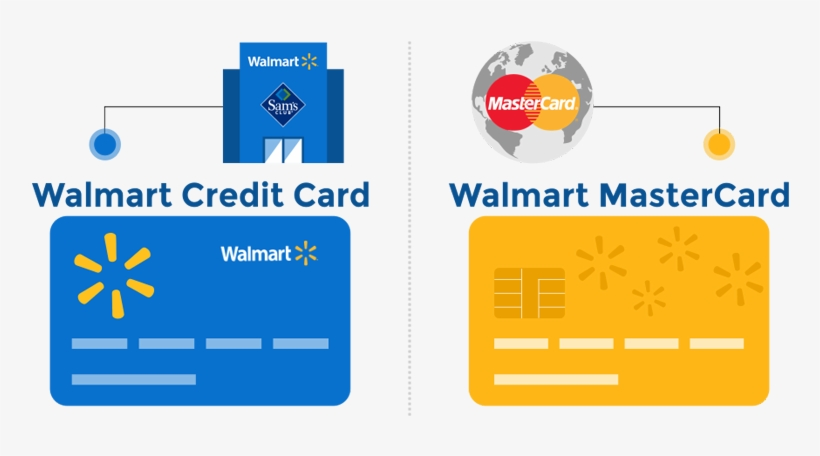 Walmart Credit card and Mastercard